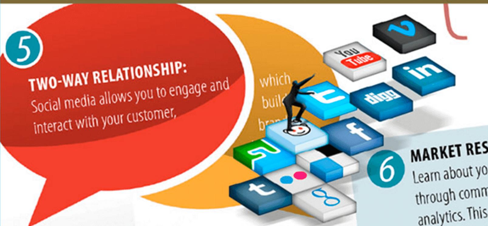 Seven Ways Social Media Benefits Leaders In The Healtcare Industry