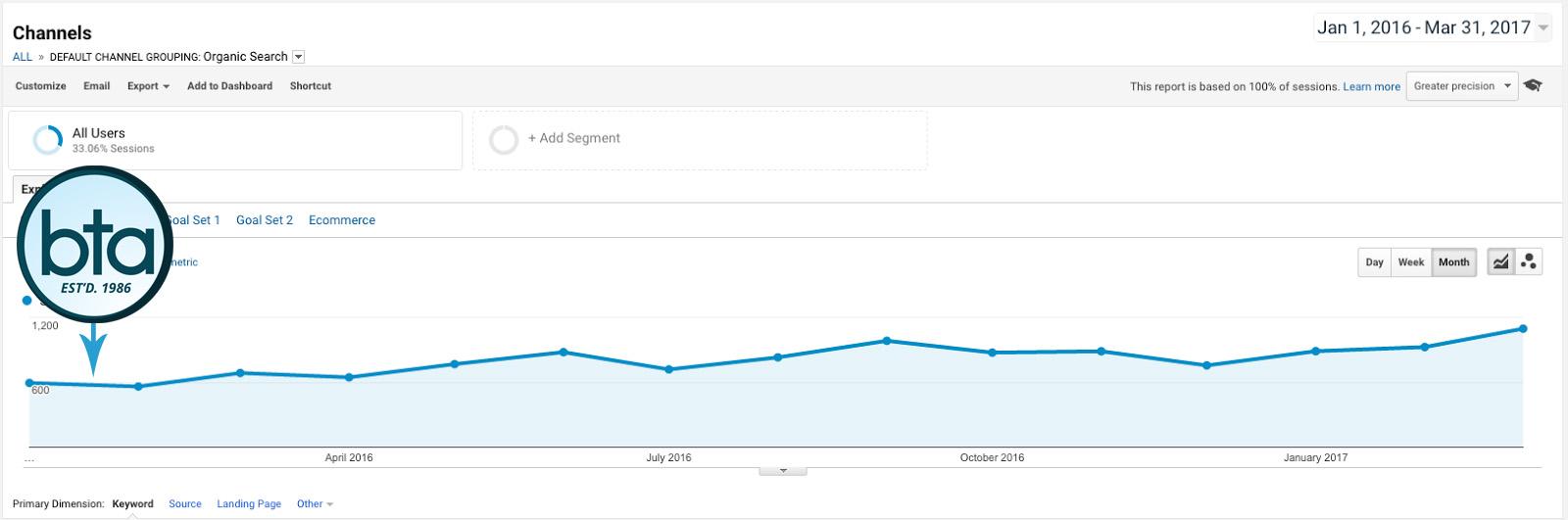 FCX-SEO-Analytics-Graph